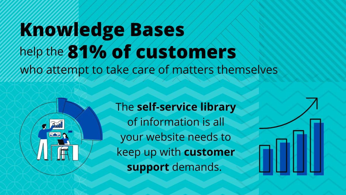 81% Prefer Self-Service