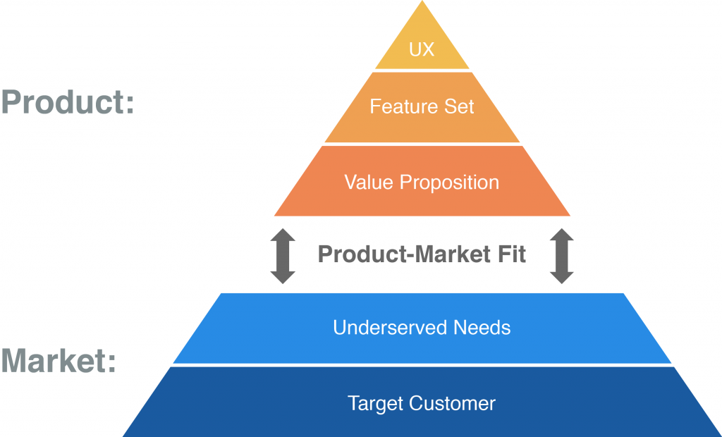 Product-Market-Fit-Pyramid-1024x620