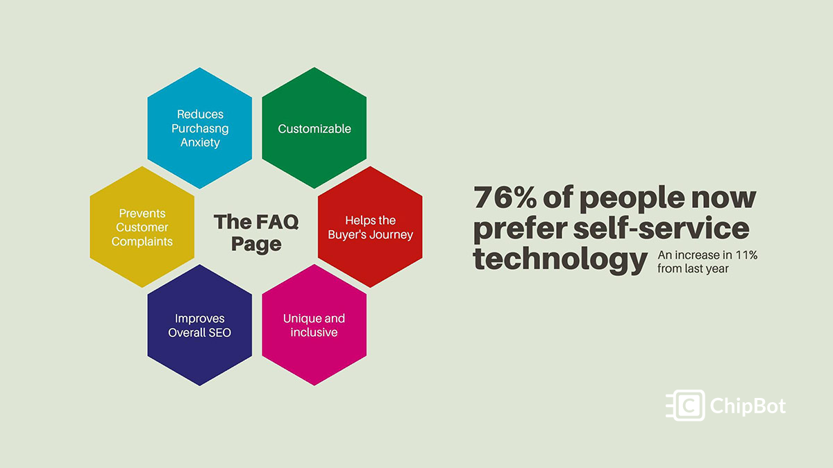 4 Things You Need to Include in Your FAQ Page to Get Results