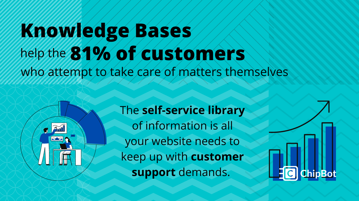 What is a Knowledge Base? Get Your Facts Straight