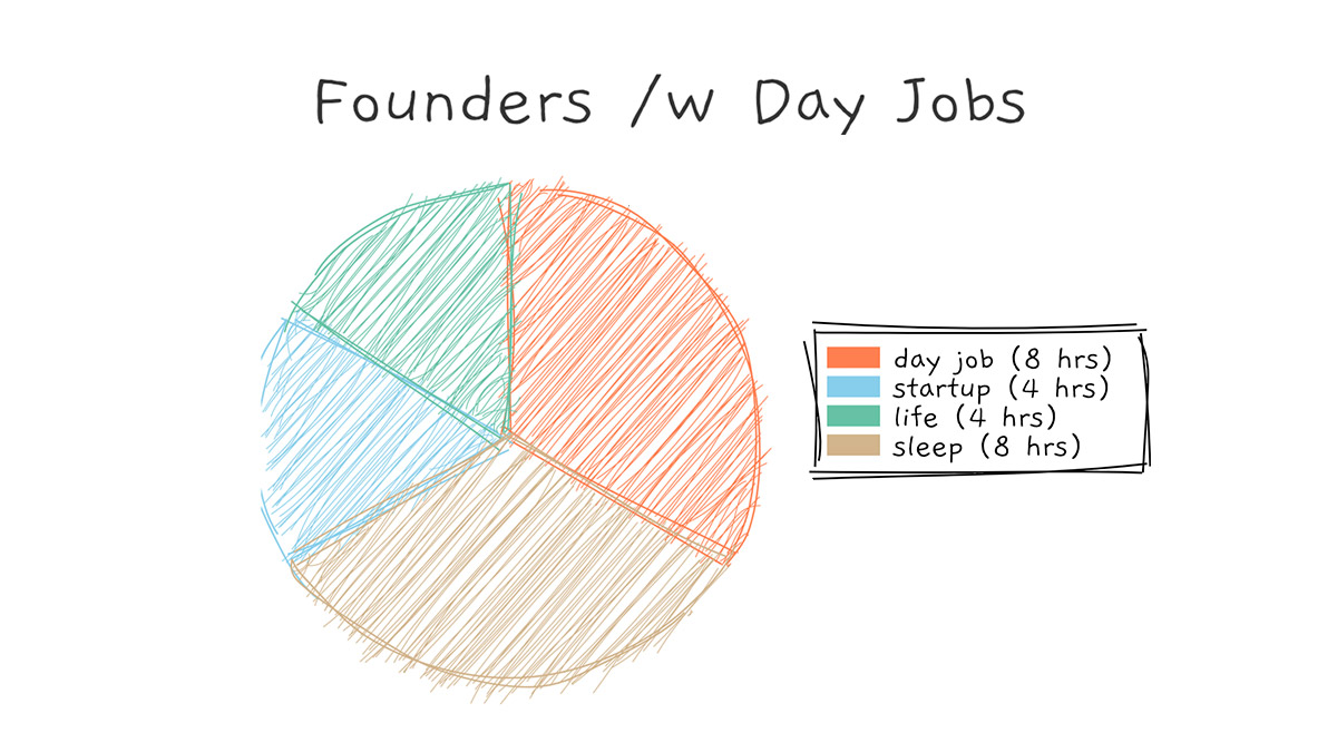 Solo Founders: How to Help Your Customers When You Are Only Free on Nights and Weekends